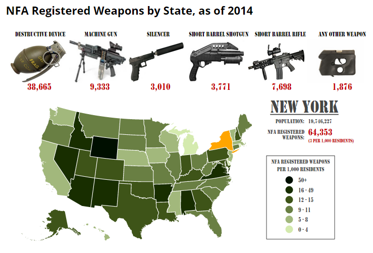 Gun Tracking in the US