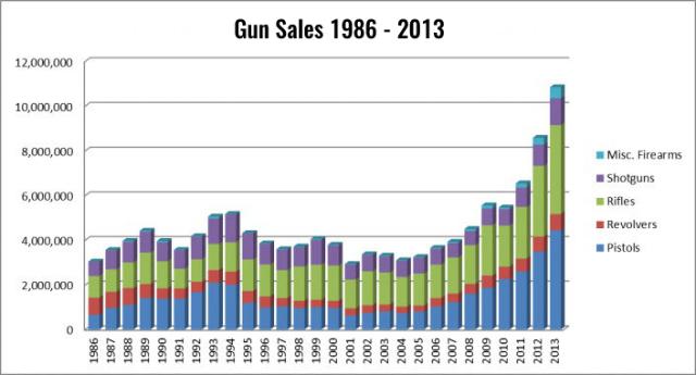 1986 to 2013 ATF Gun Sales Statistics