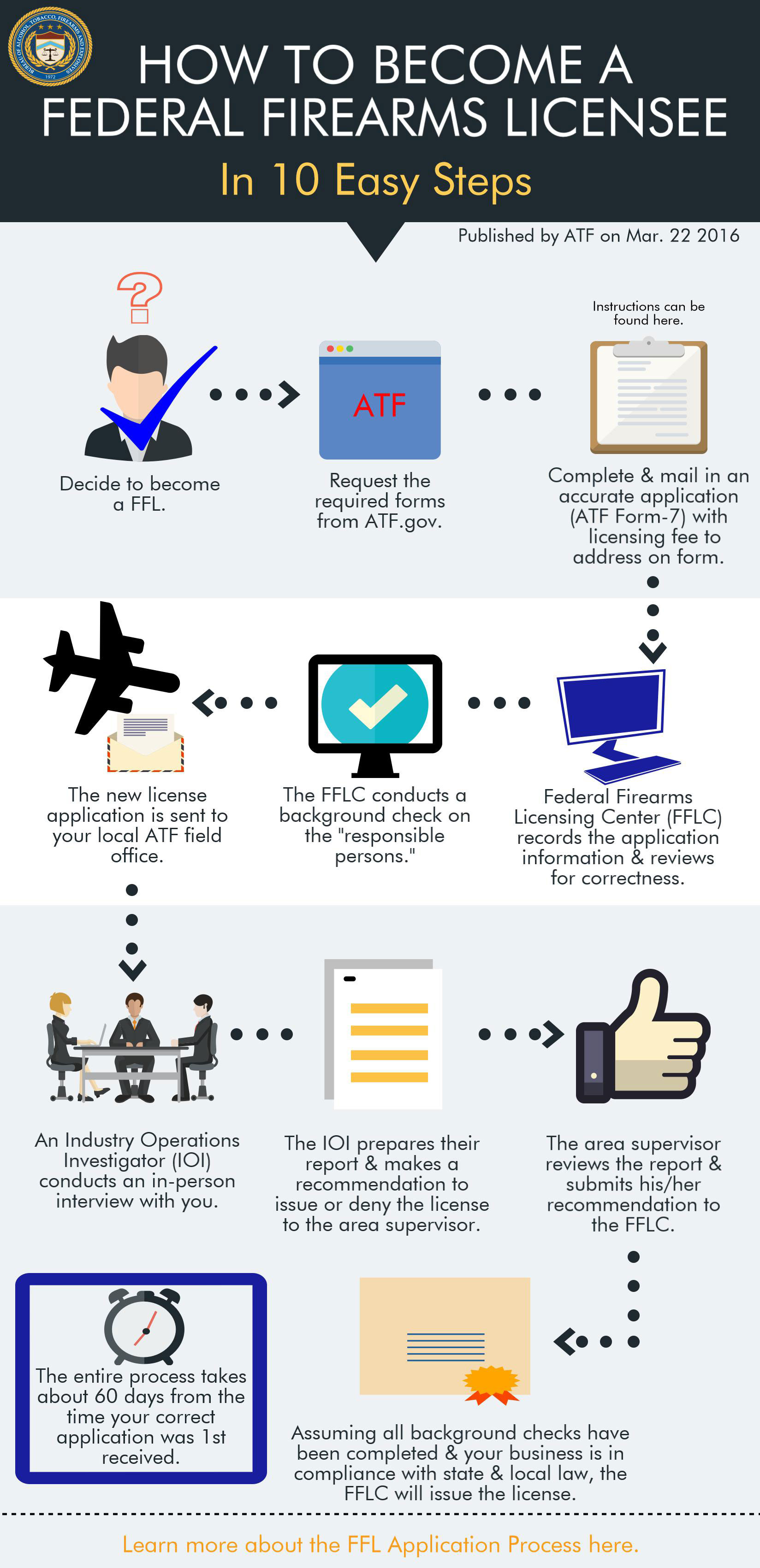ATF's ten step ffl process