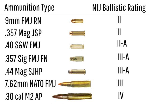 ammunition type