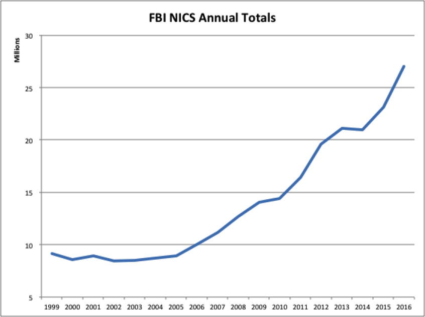 NICS checks show a huge growth in gun sales