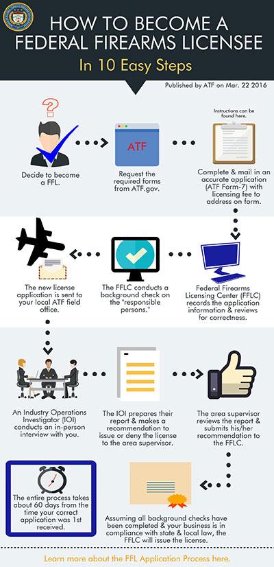 ffl application process 10 steps