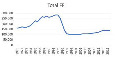 US FFL's to 2010