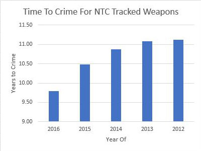 firearms tracked for time to crime