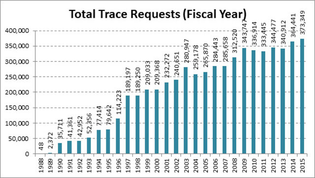 Fiscal year trace requests